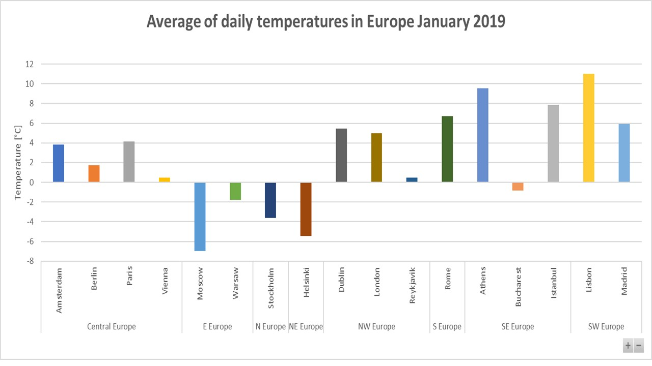average-temperature-January-2019-Europe