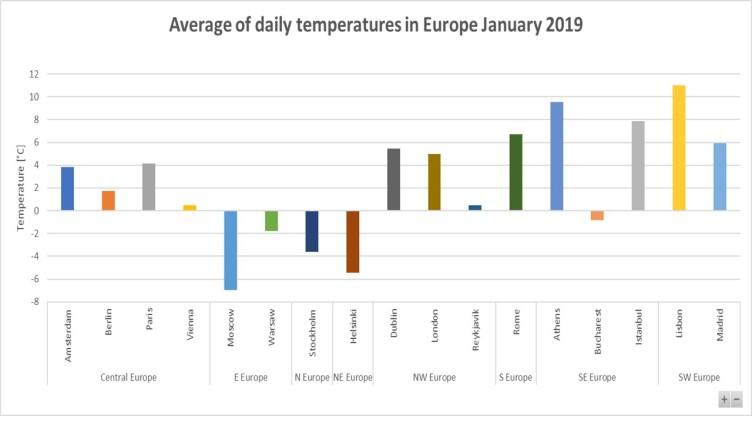 average-temperature-January-2019-Europe