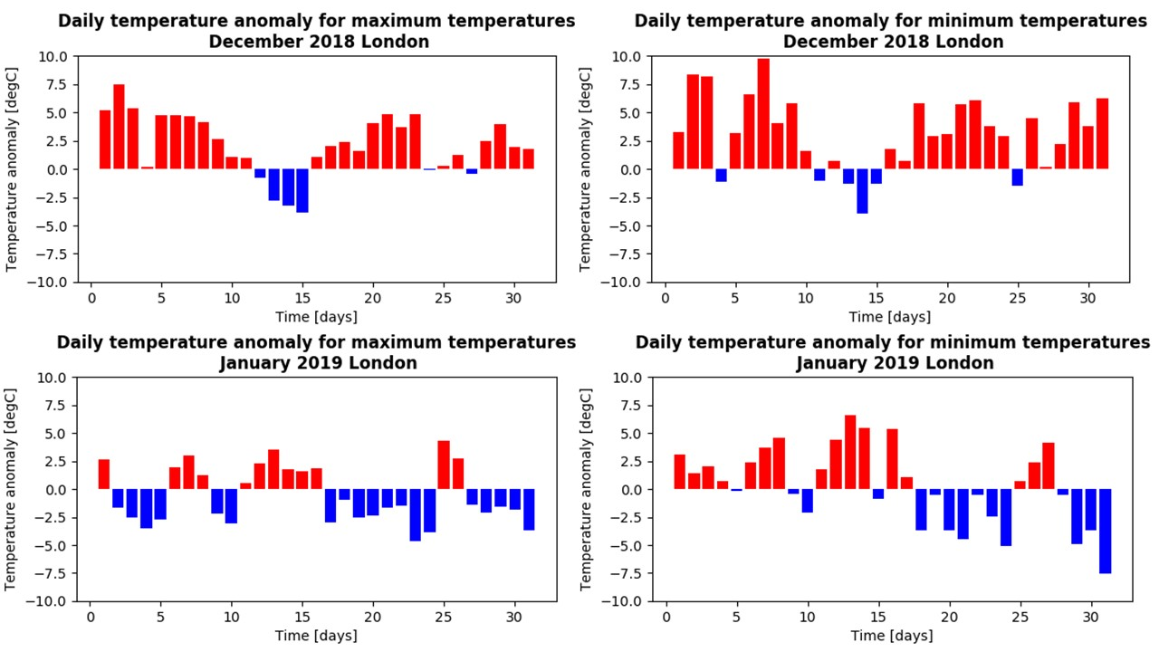 London-december-january-daily-temperature-anomaly